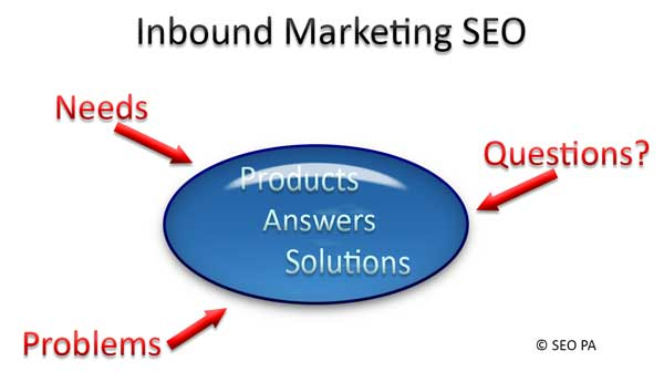 Inbound Marketing SEO
