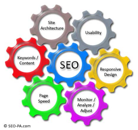 Cleaning Business SEO Components